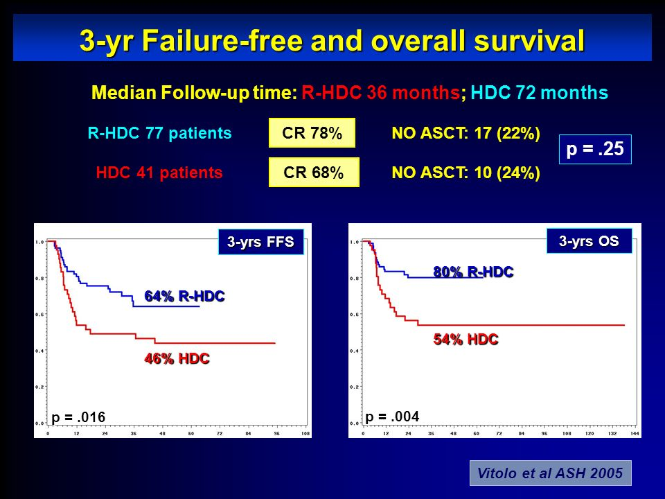 3-yr Failure-free and overall survival