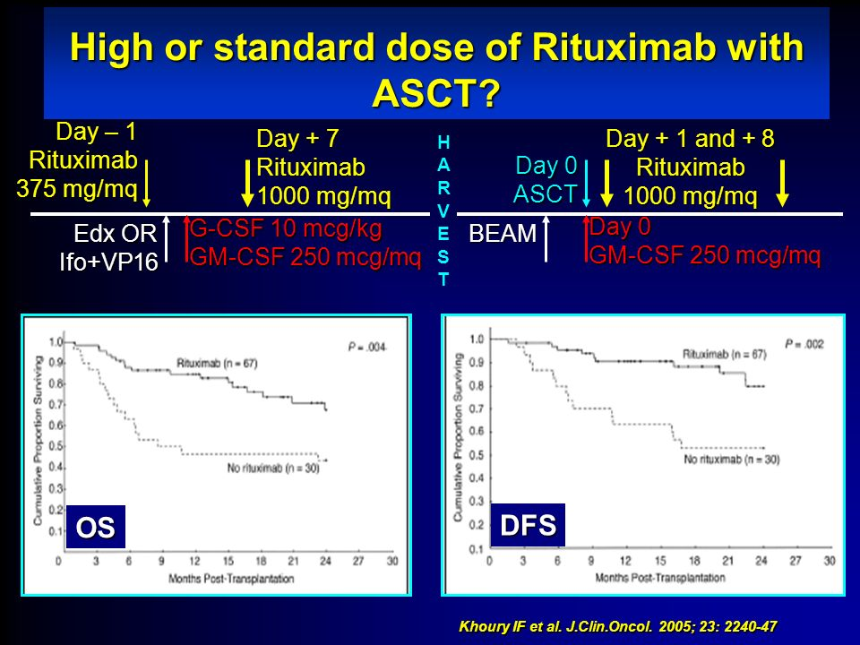 High or standard dose of Rituximab with ASCT