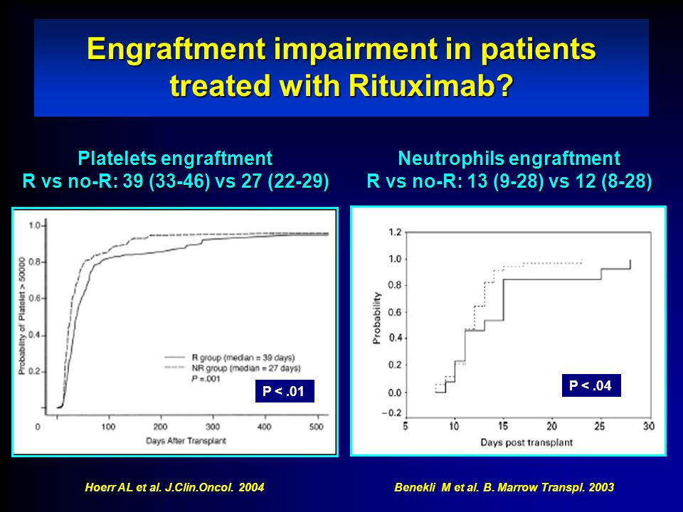 Engraftment impairment in patients treated with Rituximab