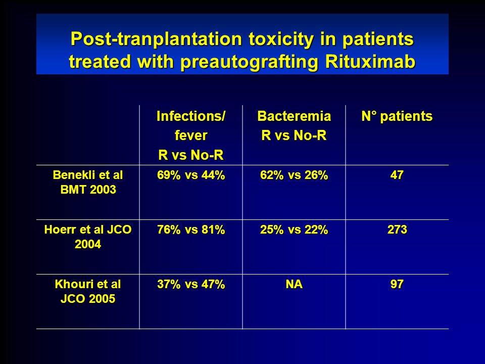 Post-tranplantation toxicity in patients treated with preautografting Rituximab