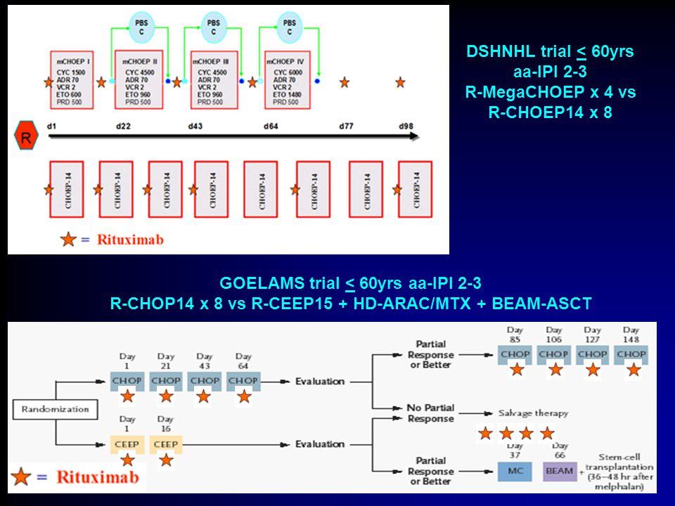 DSHNHL trial < 60yrs aa-IPI 2-3 R-MegaCHOEP x 4 vs R-CHOEP14 x 8