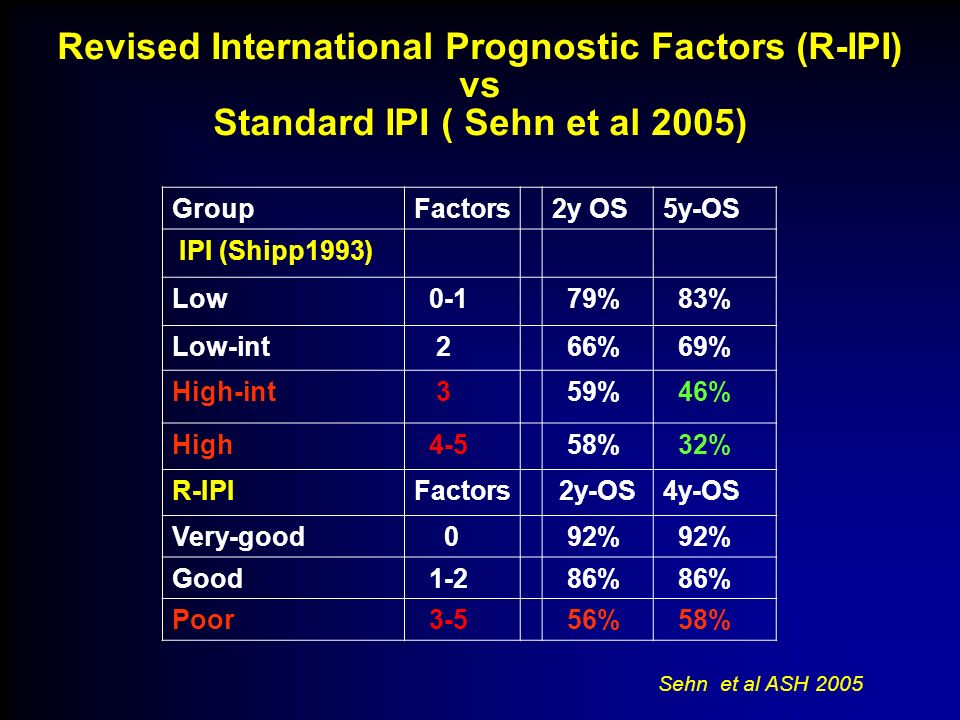 Revised International Prognostic Factors (R-IPI) vs