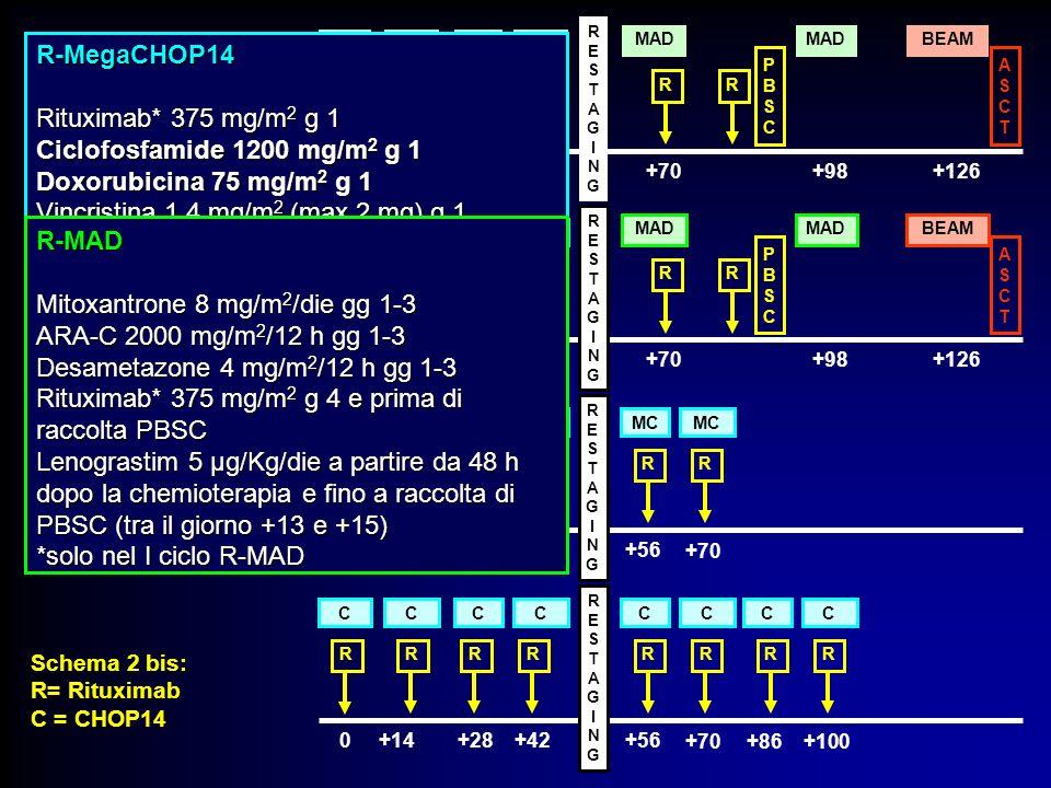 Vincristina 1,4 mg/m2 (max 2 mg) g 1 Prednisone 100 mg gg 1-5