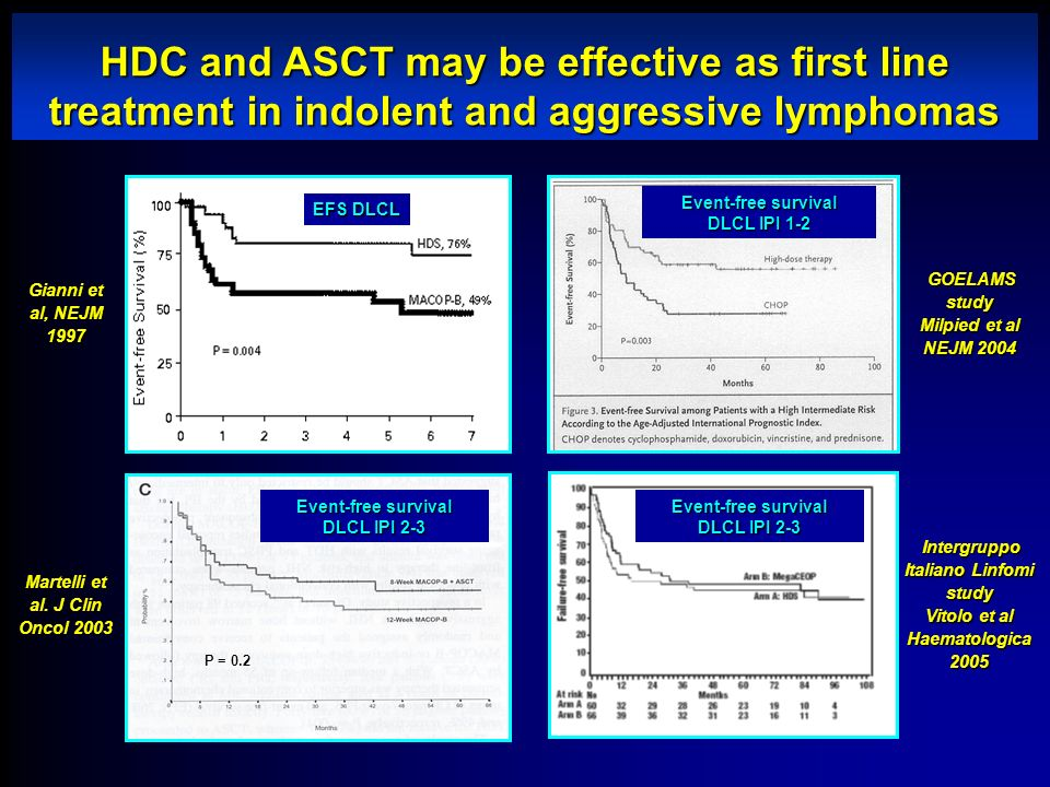 HDC and ASCT may be effective as first line treatment in indolent and aggressive lymphomas