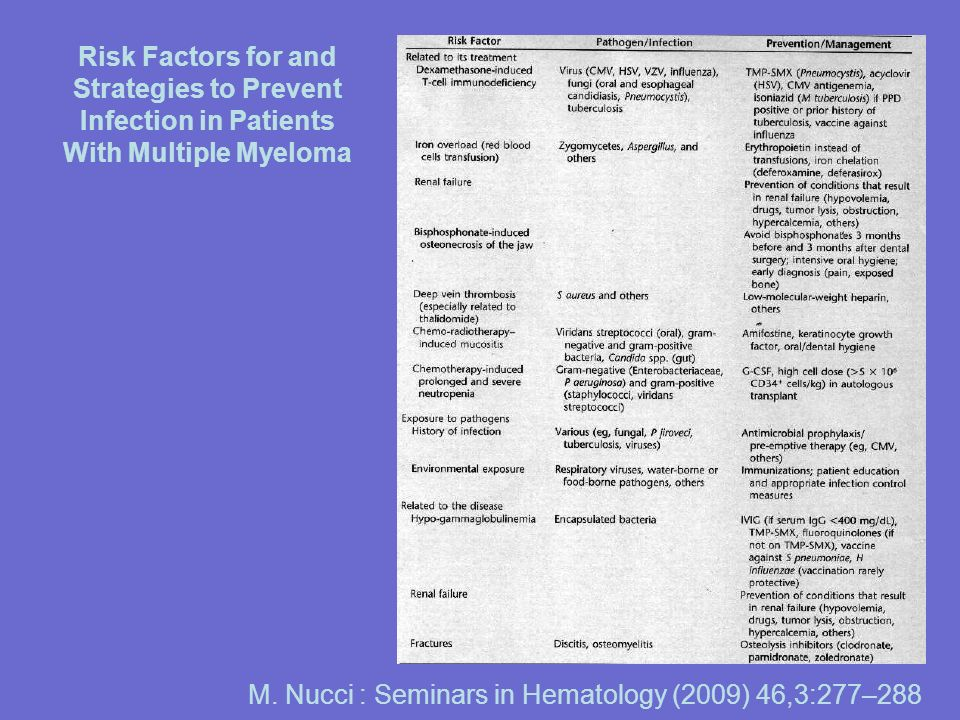 Risk Factors for and Strategies to Prevent Infection in Patients With Multiple Myeloma