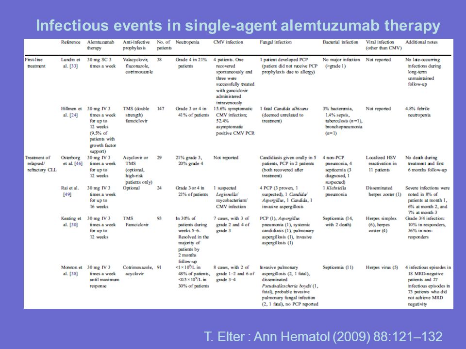 Infectious events in single-agent alemtuzumab therapy