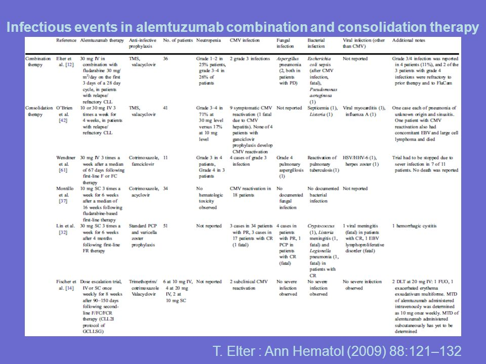 Infectious events in alemtuzumab combination and consolidation therapy