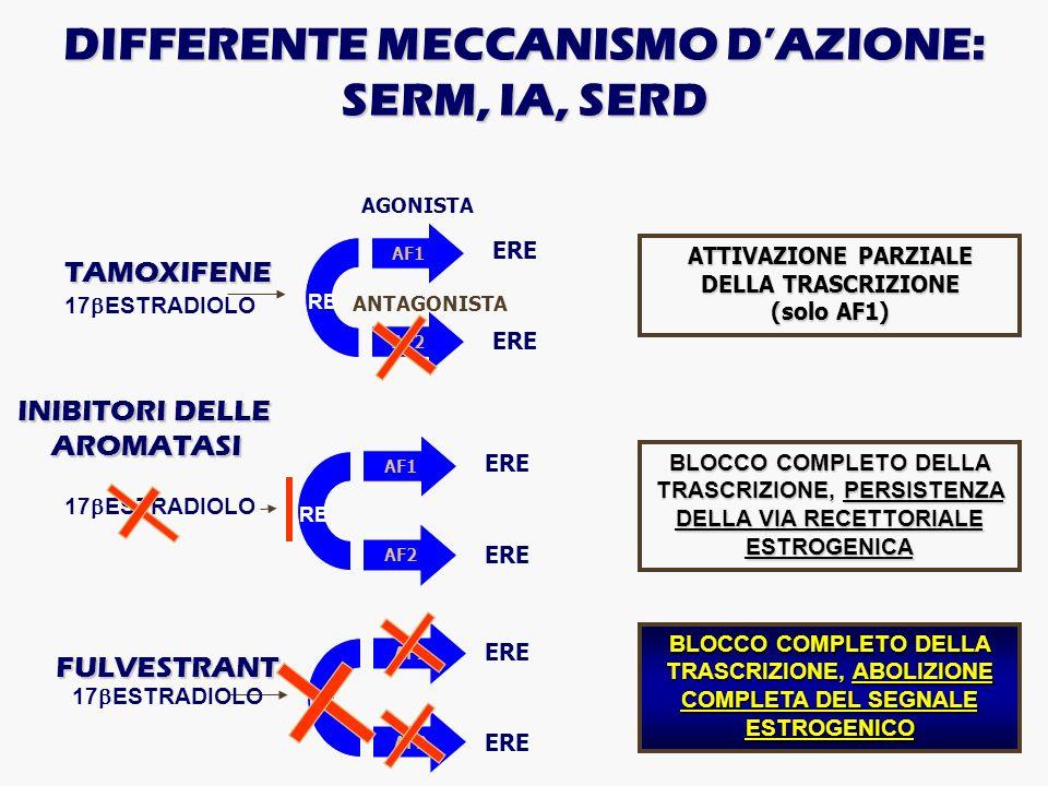 DIFFERENTE MECCANISMO D'AZIONE: SERM, IA, SERD