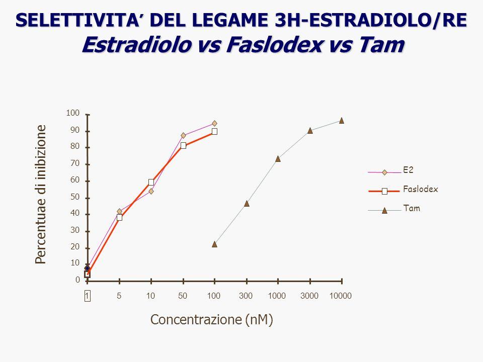 SELETTIVITA' DEL LEGAME 3H-ESTRADIOLO/RE Estradiolo vs Faslodex vs Tam