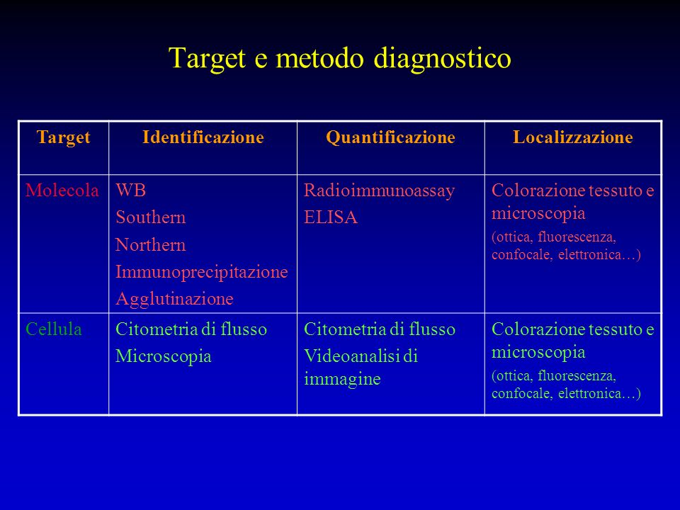Target e metodo diagnostico