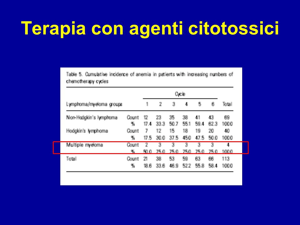 Terapia con agenti citotossici