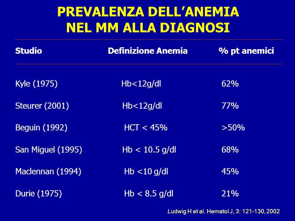 PREVALENZA DELL'ANEMIA