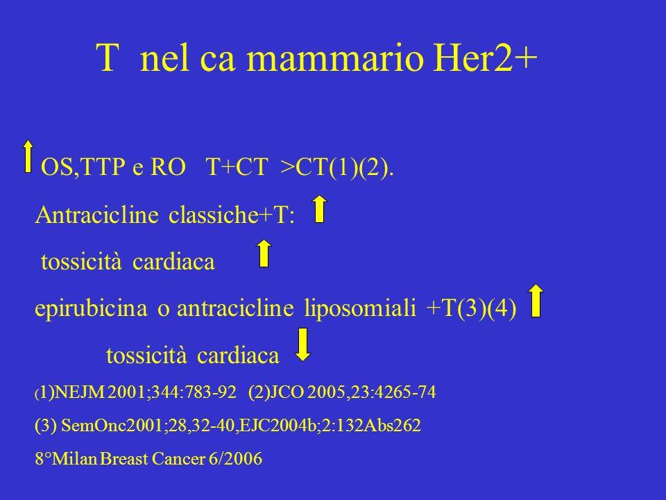 T nel ca mammario Her2+ OS,TTP e RO T+CT >CT(1)(2).