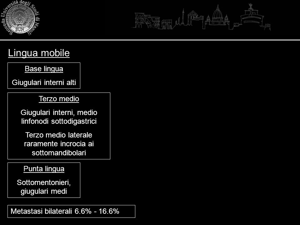 Lingua mobile Base lingua Giugulari interni alti Terzo medio