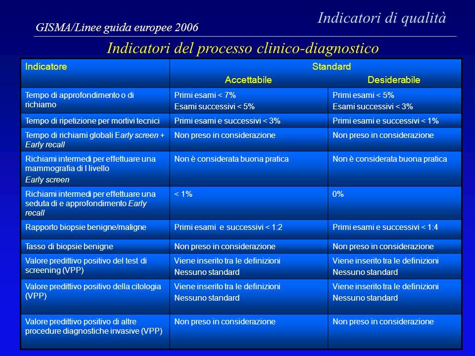 Indicatori del processo clinico-diagnostico