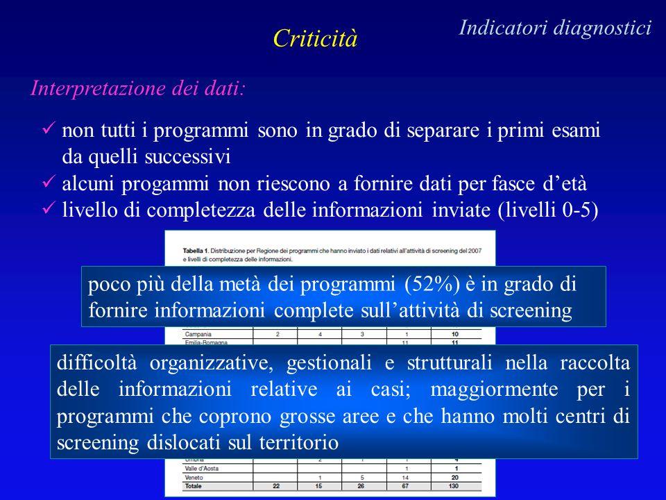 Criticità Indicatori diagnostici Interpretazione dei dati: