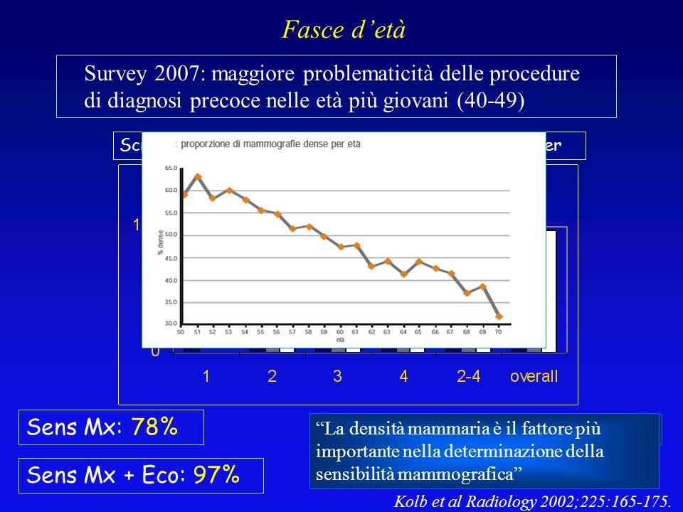 Fasce d'età Survey 2007: maggiore problematicità delle procedure