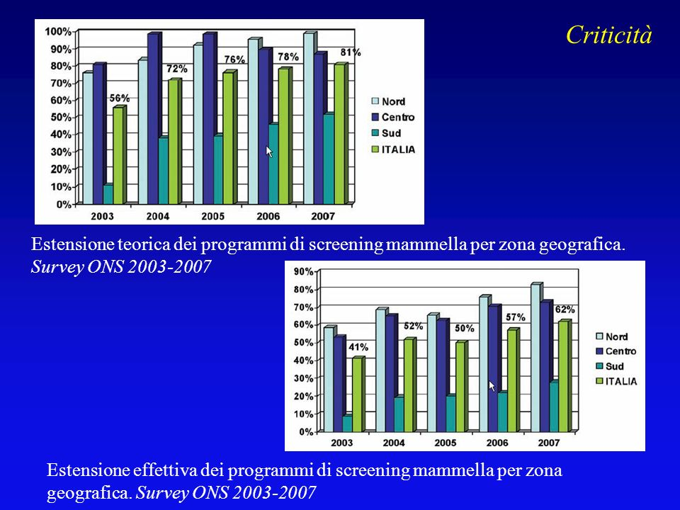 Criticità Estensione teorica dei programmi di screening mammella per zona geografica. Survey ONS 2003-2007.
