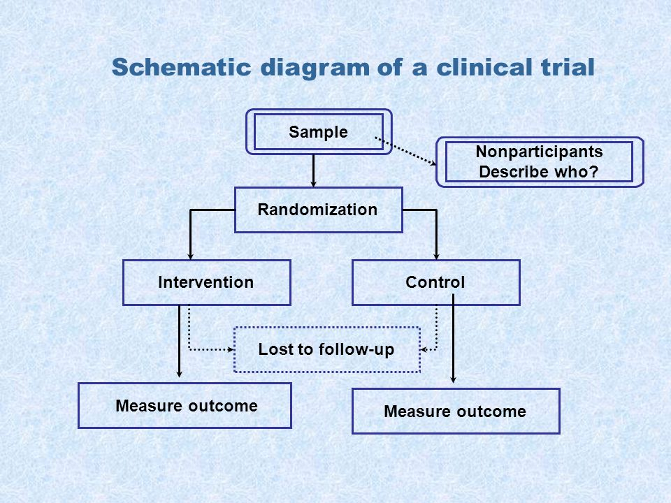 Schematic diagram of a clinical trial