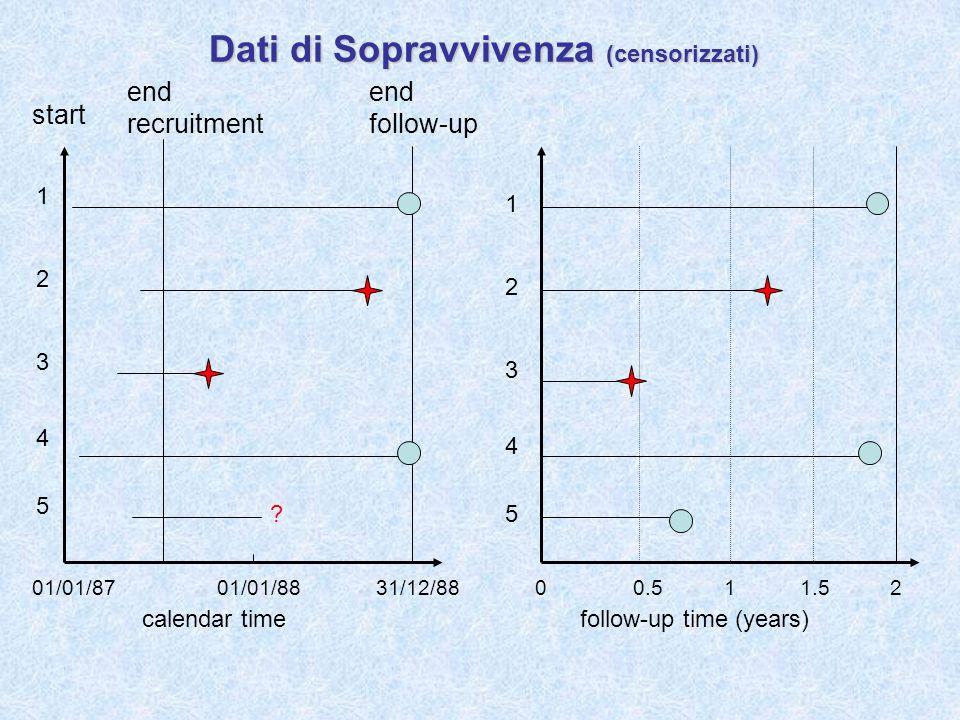 Dati di Sopravvivenza (censorizzati)