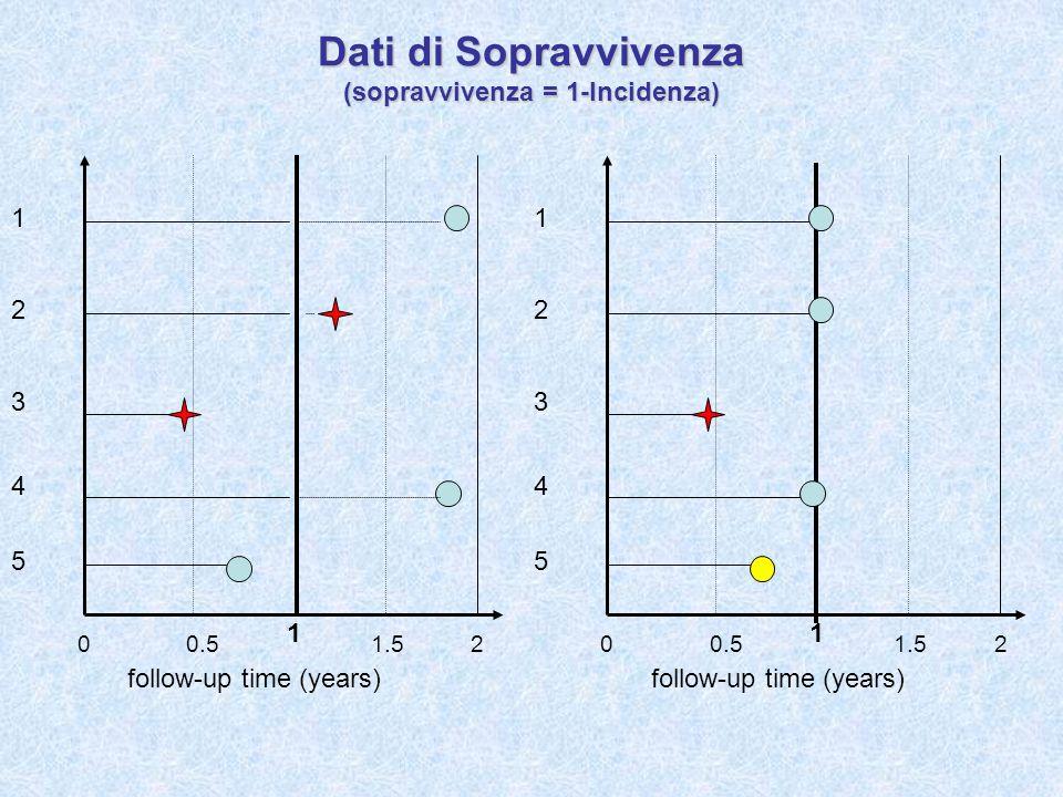 Dati di Sopravvivenza (sopravvivenza = 1-Incidenza)