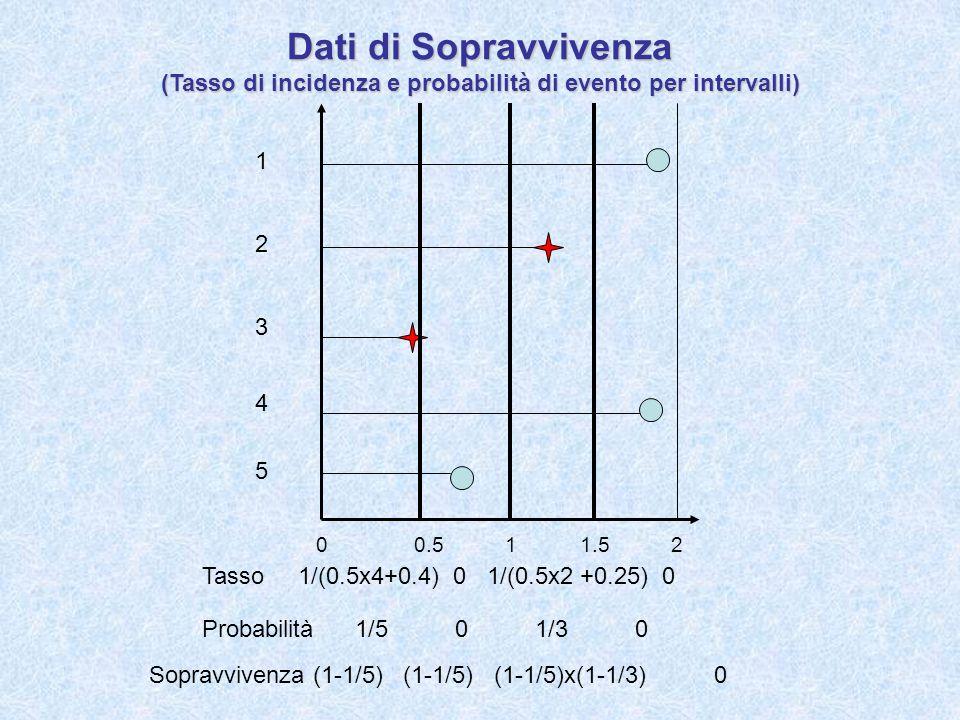 Dati di Sopravvivenza (Tasso di incidenza e probabilità di evento per intervalli)