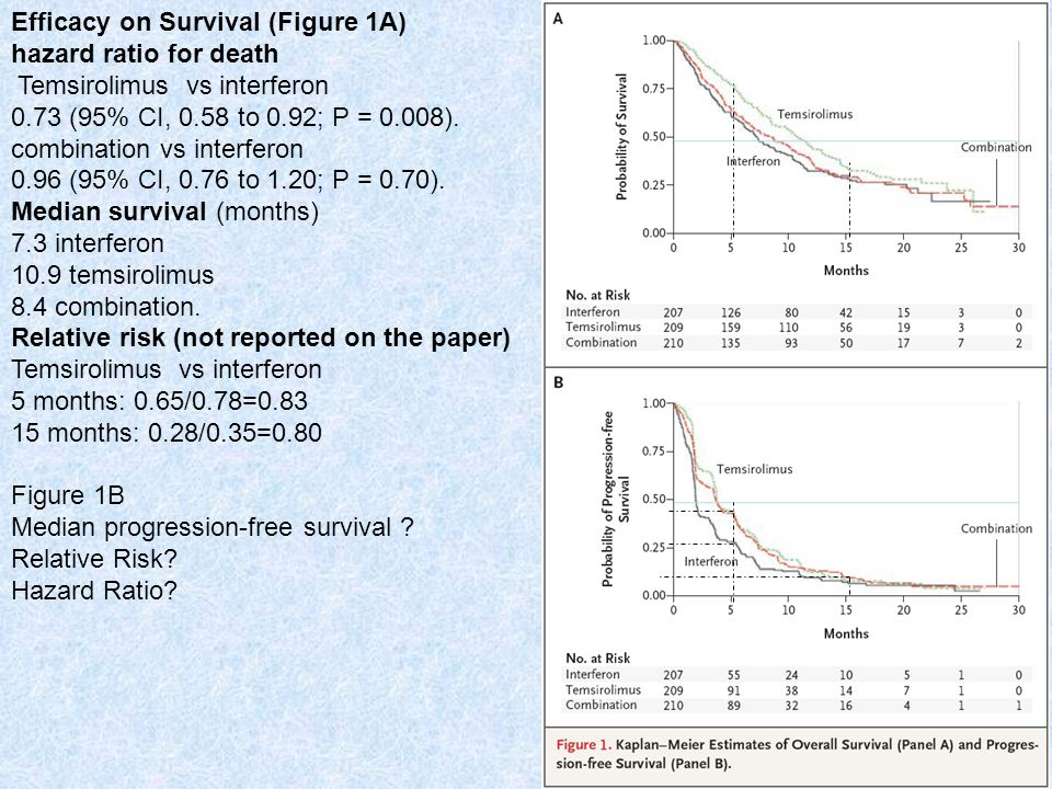 Efficacy on Survival (Figure 1A)