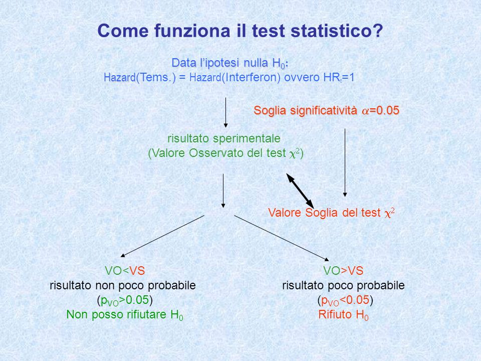 Come funziona il test statistico