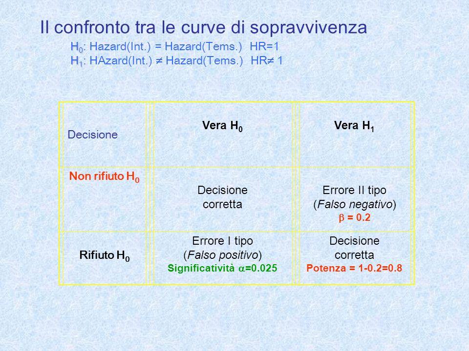 Il confronto tra le curve di sopravvivenza