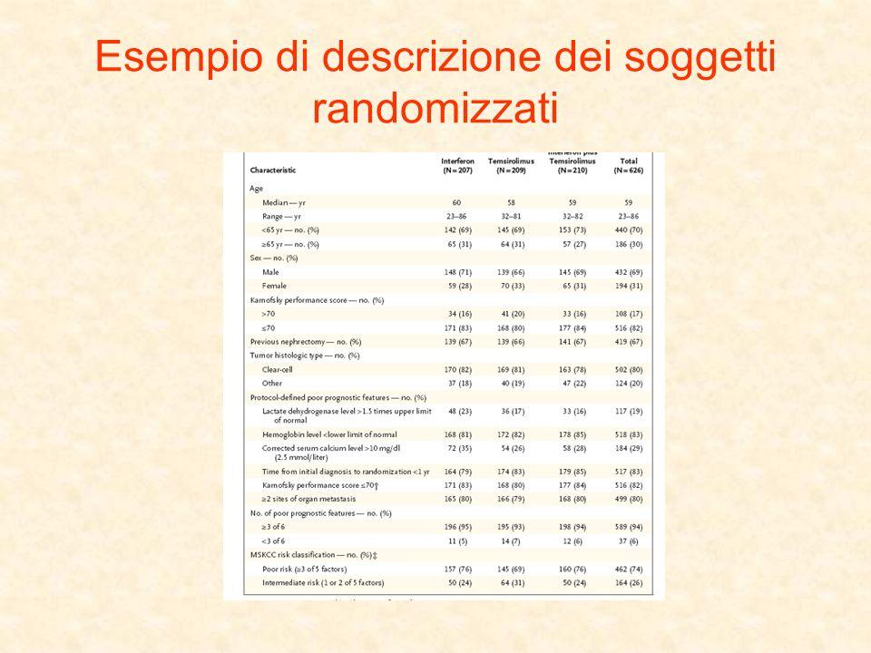 Esempio di descrizione dei soggetti randomizzati