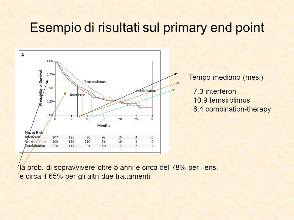 Esempio di risultati sul primary end point