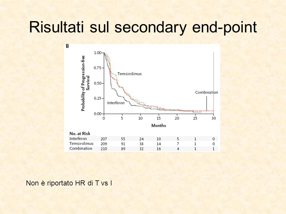 Risultati sul secondary end-point
