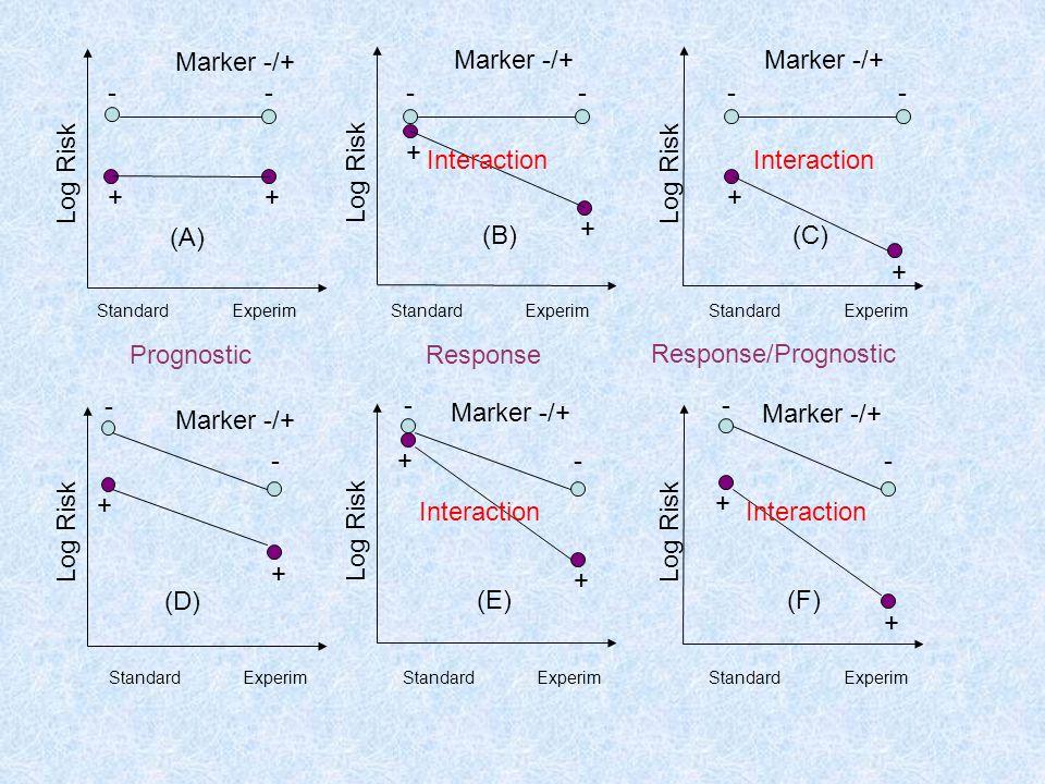 Log Risk - + Marker -/+ Prognostic Response Response/Prognostic (A)