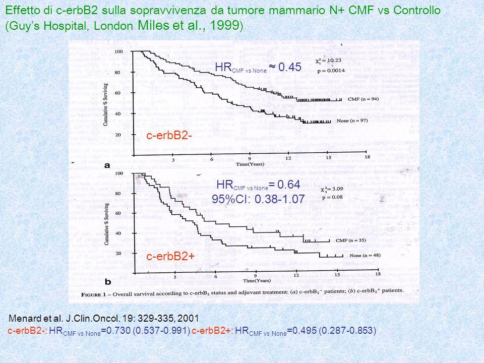 Effetto di c-erbB2 sulla sopravvivenza da tumore mammario N+ CMF vs Controllo (Guy's Hospital, London Miles et al., 1999)