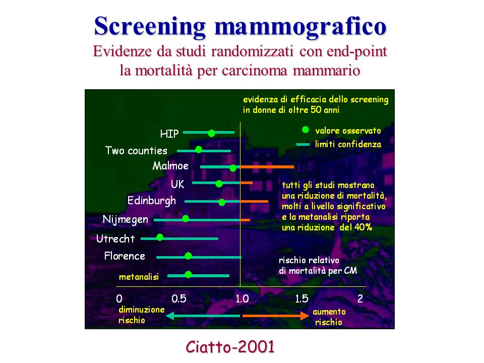 Screening mammografico Evidenze da studi randomizzati con end-point la mortalità per carcinoma mammario