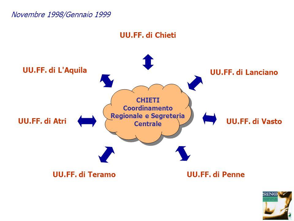Coordinamento Regionale e Segreteria Centrale