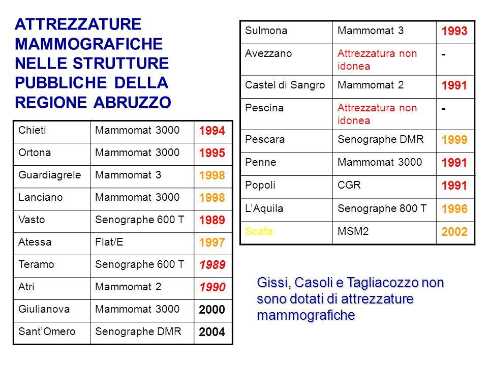 ATTREZZATURE MAMMOGRAFICHE NELLE STRUTTURE PUBBLICHE DELLA REGIONE ABRUZZO