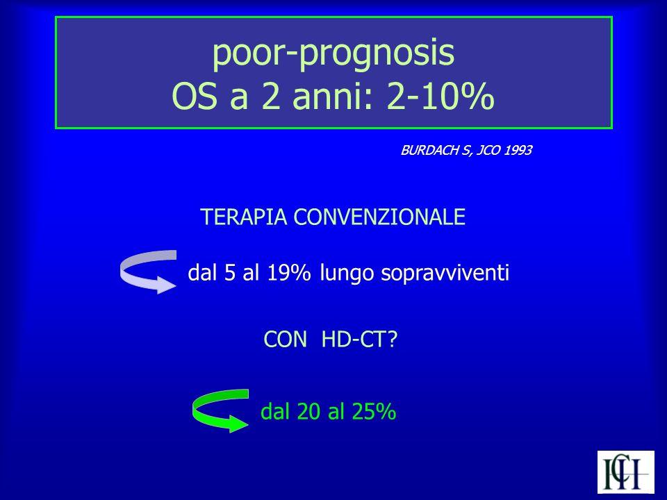 poor-prognosis OS a 2 anni: 2-10%
