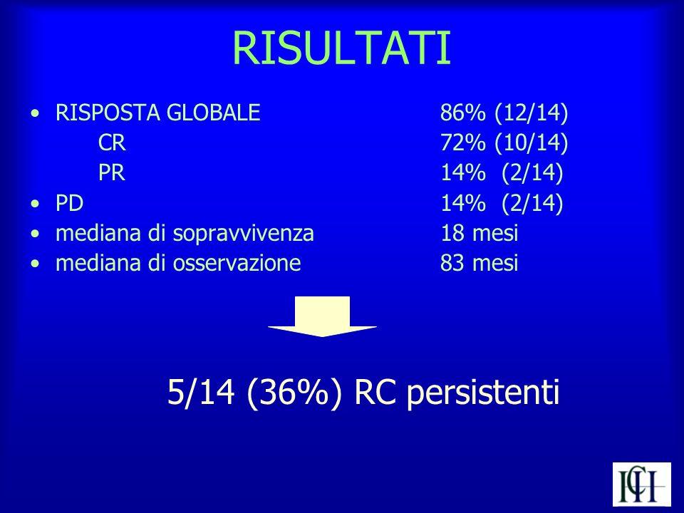 RISULTATI RISPOSTA GLOBALE 86% (12/14) CR 72% (10/14) PR 14% (2/14)