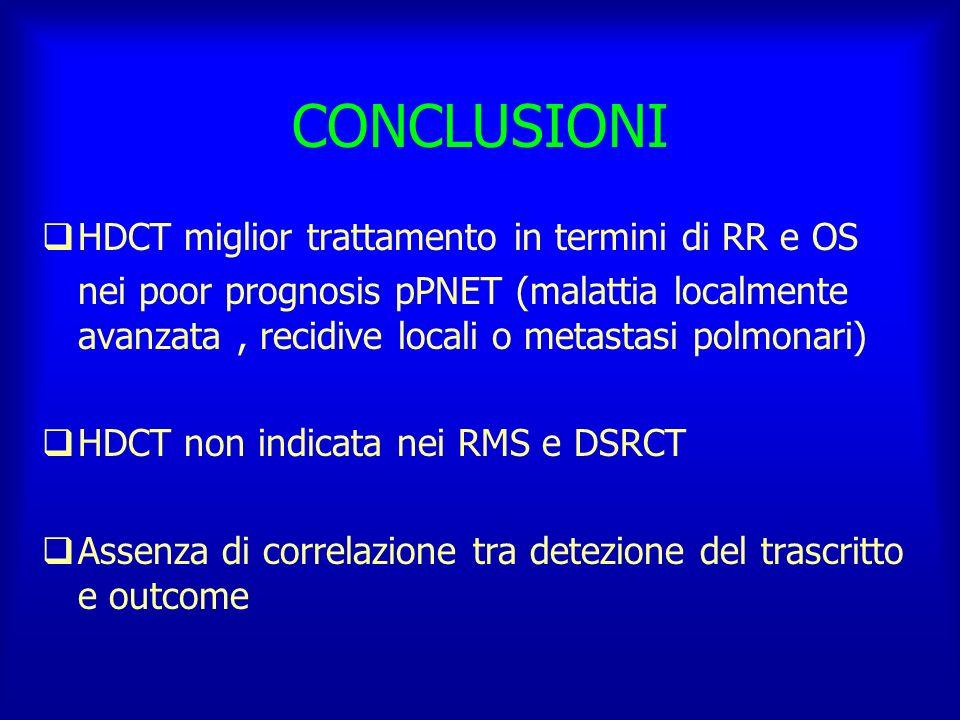 CONCLUSIONI HDCT miglior trattamento in termini di RR e OS