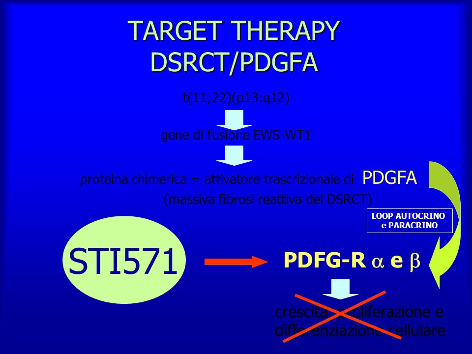 TARGET THERAPY DSRCT/PDGFA
