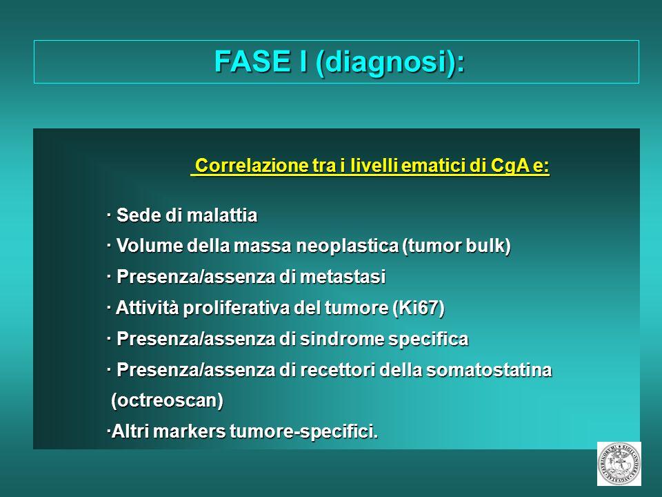 Correlazione tra i livelli ematici di CgA e: