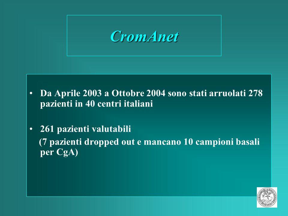 CromAnetDa Aprile 2003 a Ottobre 2004 sono stati arruolati 278 pazienti in 40 centri italiani. 261 pazienti valutabili.
