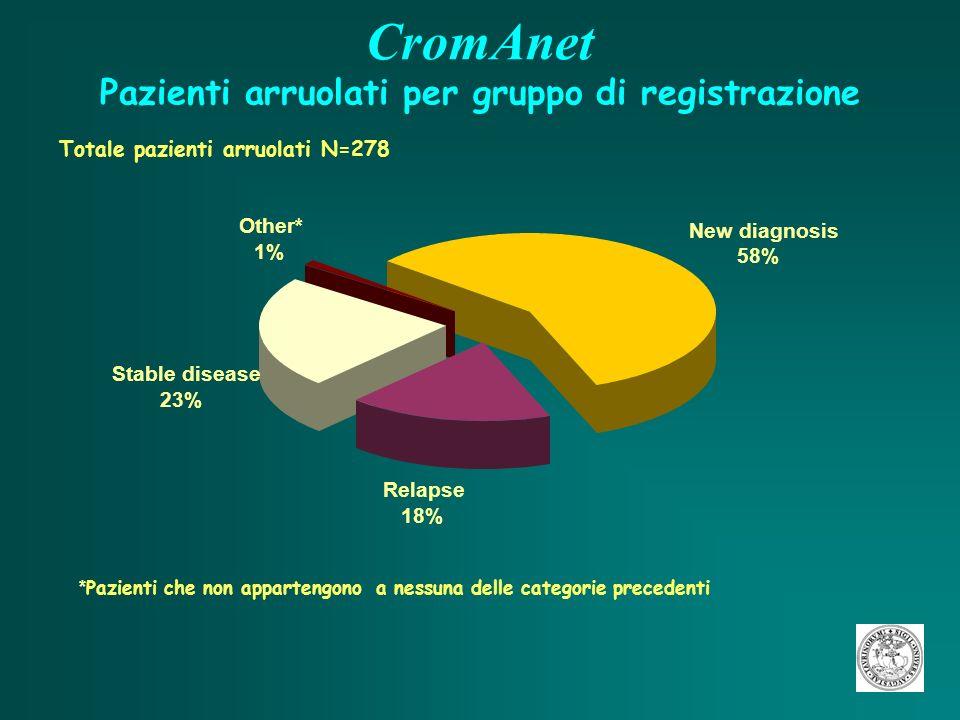 CromAnet Pazienti arruolati per gruppo di registrazione