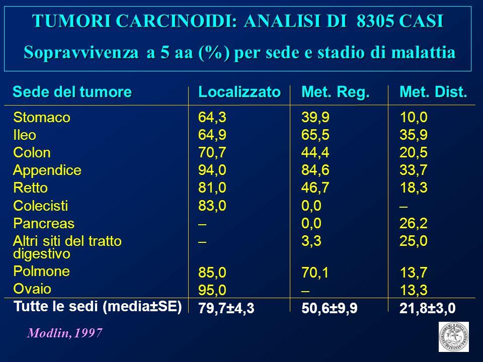 TUMORI CARCINOIDI: ANALISI DI 8305 CASI Sopravvivenza a 5 aa (%) per sede e stadio di malattia