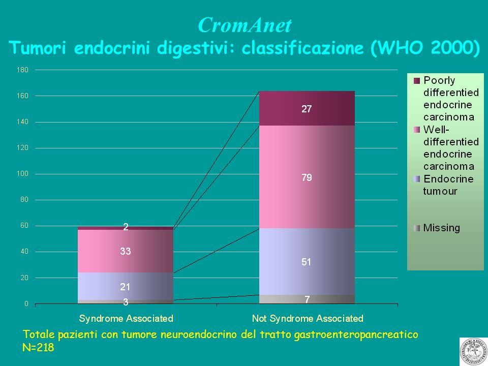 CromAnet Tumori endocrini digestivi: classificazione (WHO 2000)