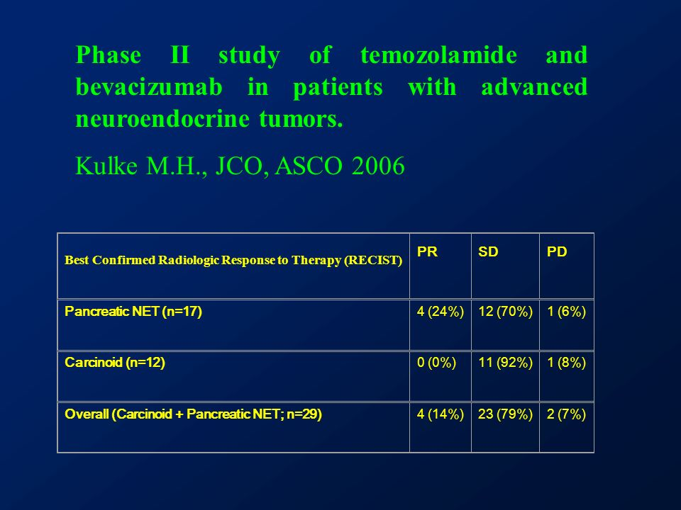 Phase II study of temozolamide and bevacizumab in patients with advanced neuroendocrine tumors.