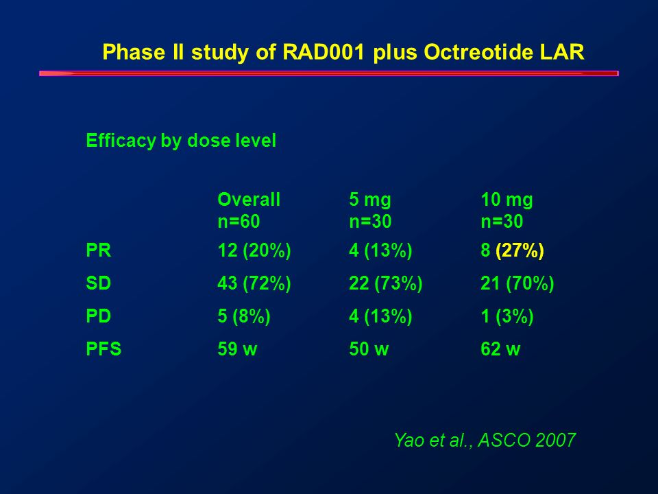 Phase II study of RAD001 plus Octreotide LAR