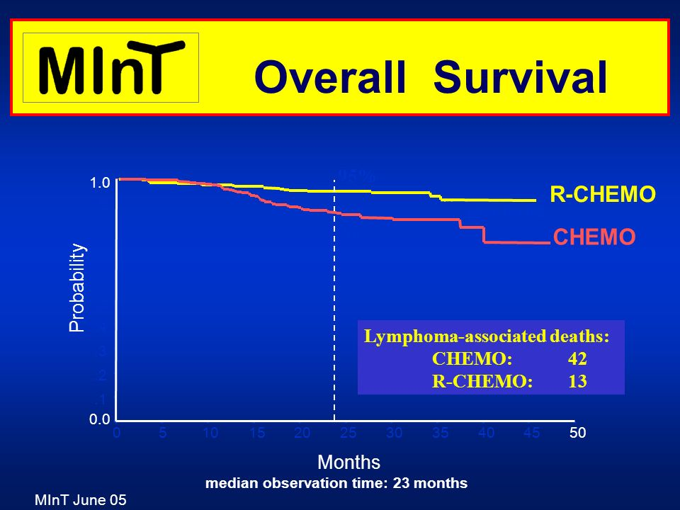 Overall Survival R-CHEMO CHEMO 95% p=0.00 02 86% Probability
