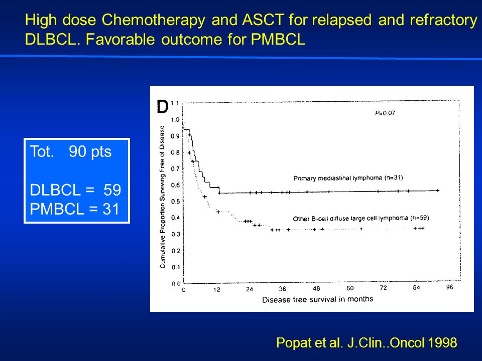 High dose Chemotherapy and ASCT for relapsed and refractory